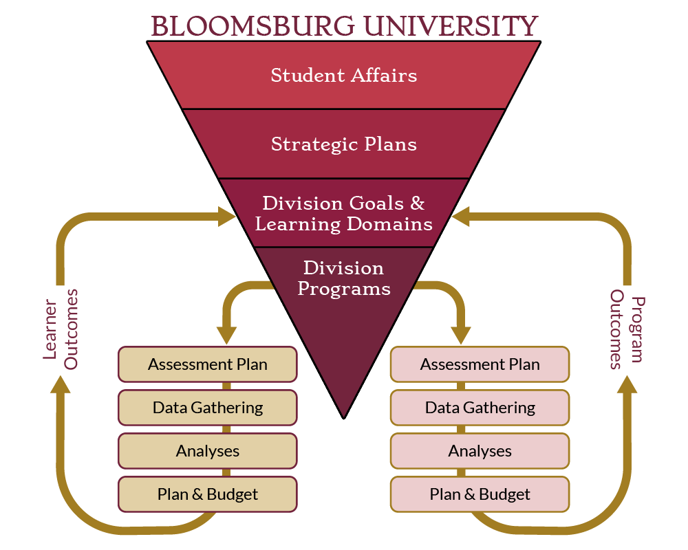 Student Affairs Chart